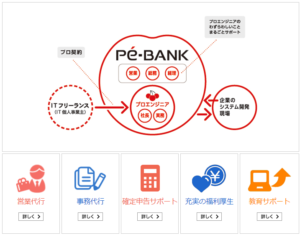 PE-BANKのメリット デメリット【地方のフリーランスには必須のエージェント】