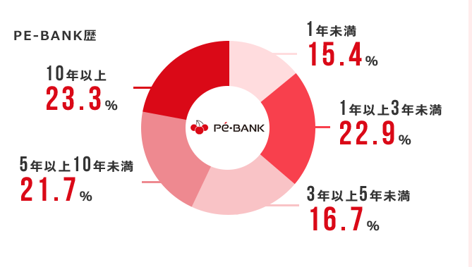 PE-BANKは継続率が高い